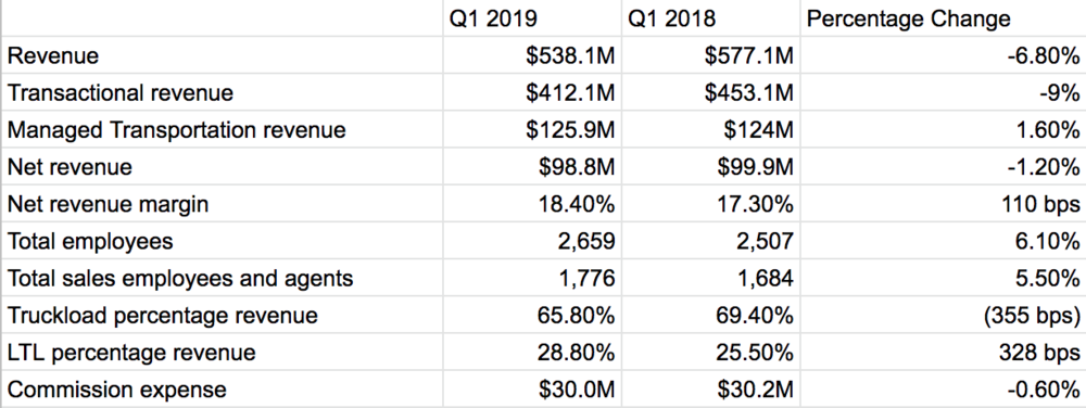 ( Table: FreightWaves / Echo Global Logistics financial reporting )