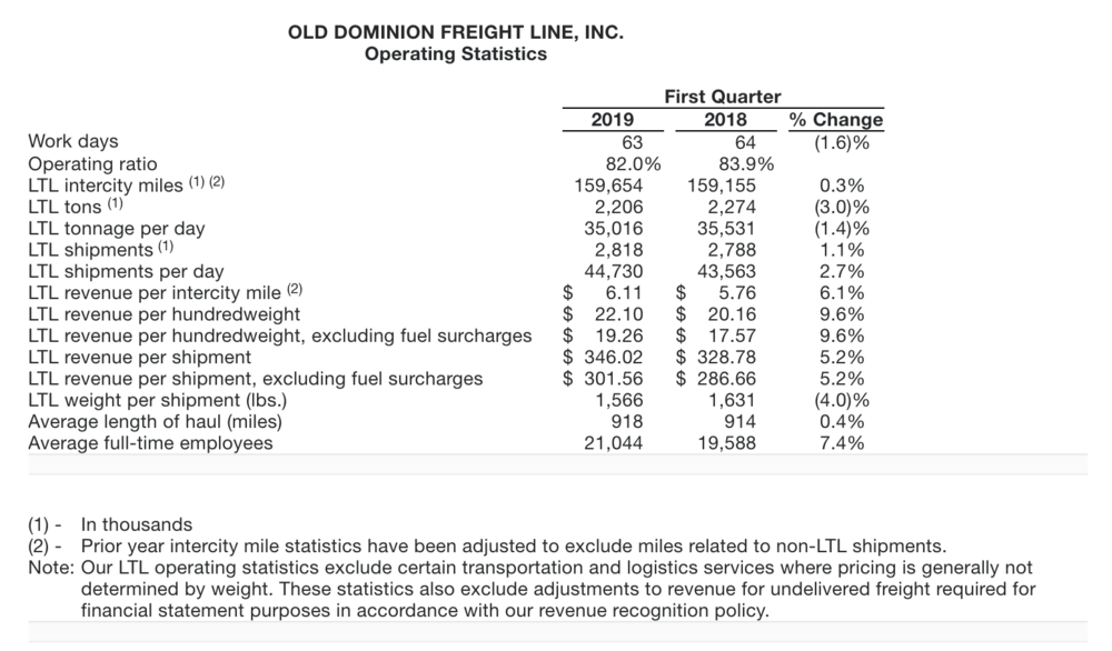 Old Dominion Beats Earnings On Lower OR, But No 2019 Revenue