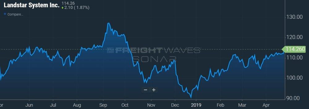 LSTR STOCK CHART - SONAR
