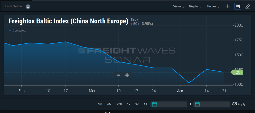 Freightos Baltic Index from February to April 2019, showing the decline in rates on the Asia to Europe trades after Chinese New Year.