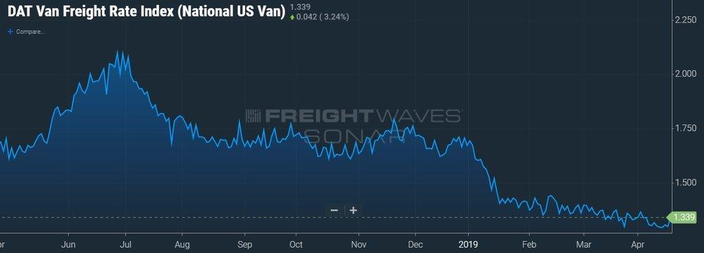 DAT VAN FREIGHT RATE INDEX (NATIONAL US VAN) - SONAR