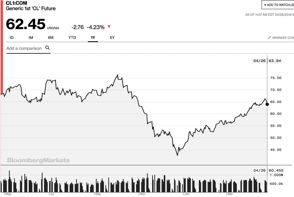 ( Chart: Bloomberg )