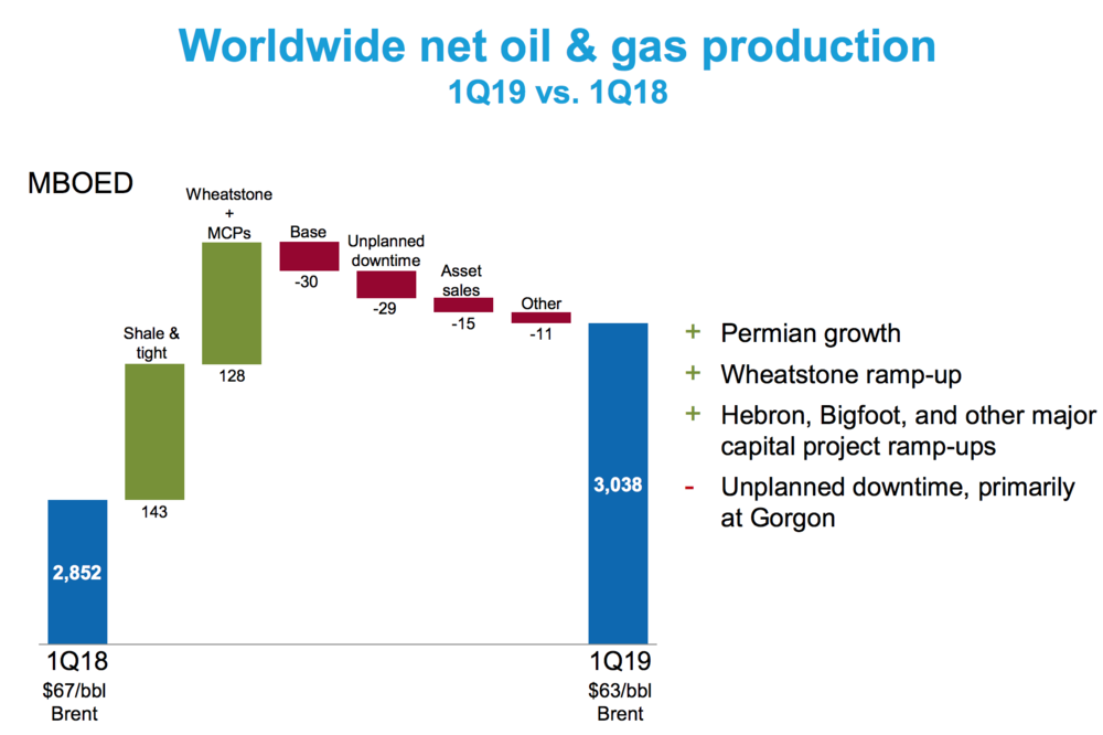 ( Chart: Chevron )