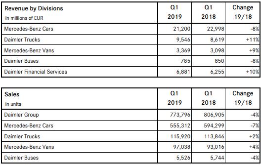 Chart: Daimler AG's First Quarter Earnings Report