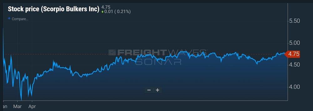 scorpio stock chart.jpg