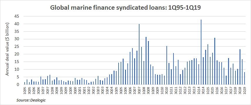 NEW finance 2 dealogic.jpg