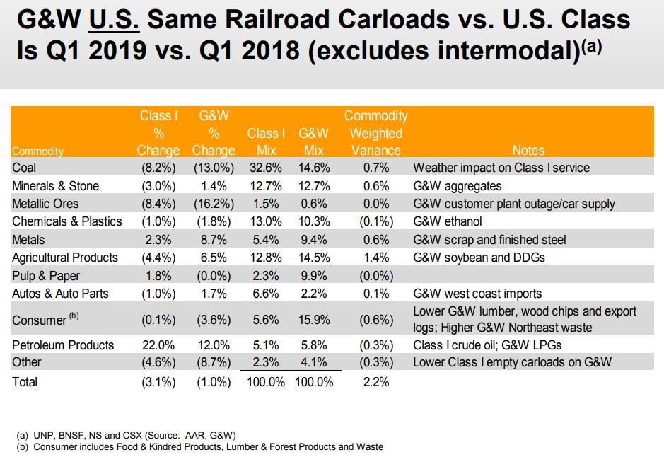 GWR FIRST QUARTER 2019 CARLOADS VS U.S. CLASS I RAILROADS