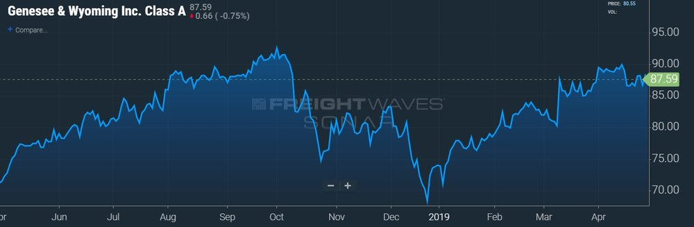GWR STOCK PRICE CHART - SONAR