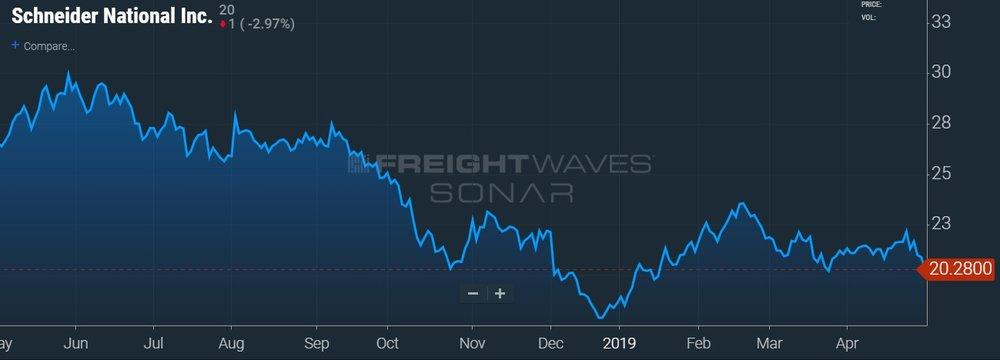 SNDR STOCK PRICE CHART - SONAR