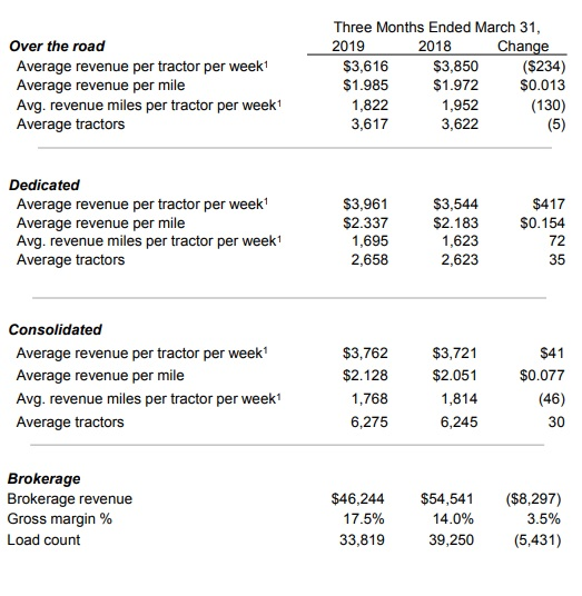 USX KEY PERFORMANCE INDICATORS - OPERATING METRICS