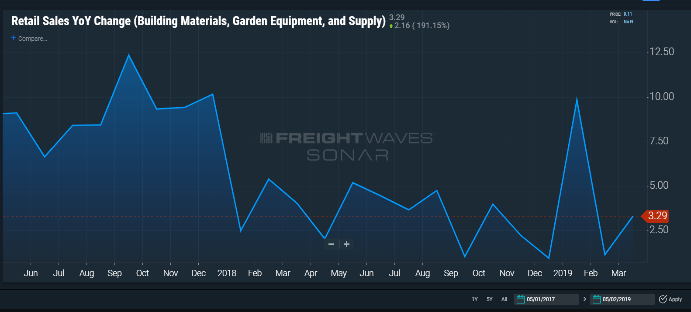 freightwaves sonar