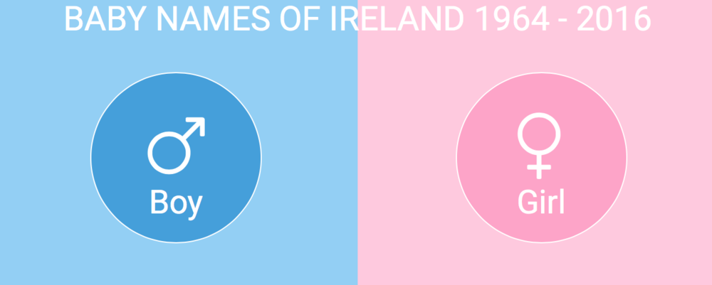 Really interesting data on Baby Names in Ireland from 1964 - 2006 on the   CSO Website