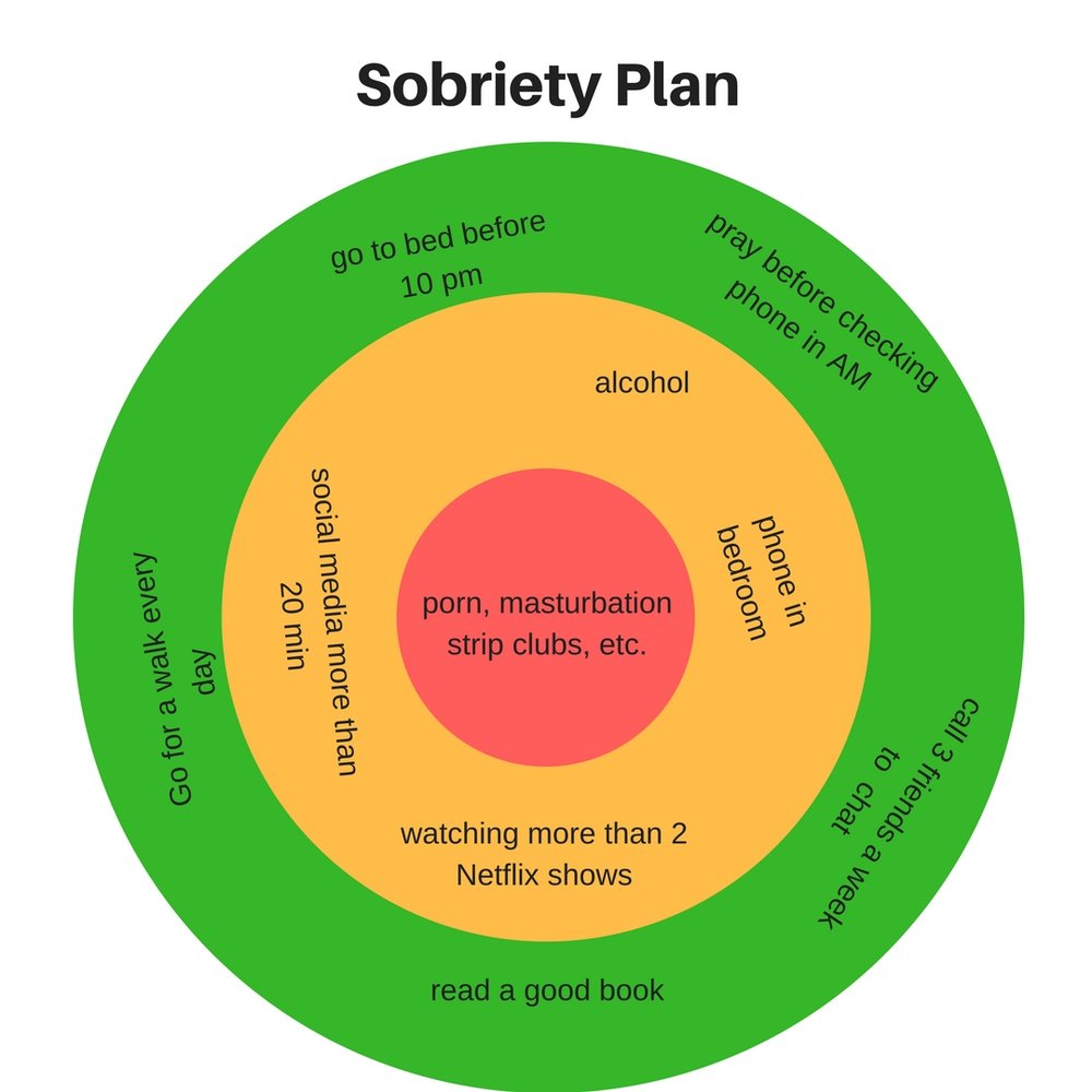 Creating Your Sobriety Plan - Here is an example of what your sobriety plan may look like. I'd encourage you to create your own on a piece of paper or on your phone.The outer (green) circle = Healthy behaviorsThe middle (orange) circle = Unhealthy behaviors that often lead to relapseThe center (red) circle = Behaviors that constitute a relapse.