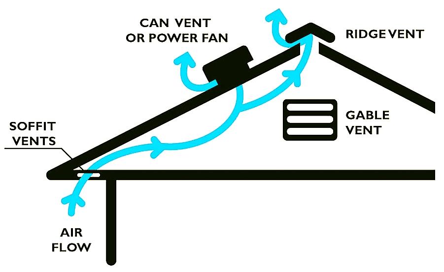 Attic-Ventilation.jpg