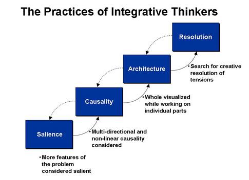 Integrative Thinking model.jpg