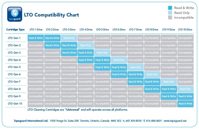 Tapeguard_LTO_Compatibility_chart_2014.jpg