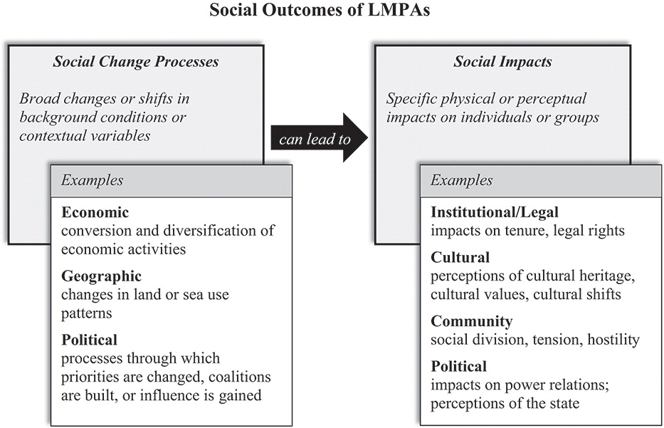 Conceptual framework for parsing the social outcomes of LMPAs, highlighting examples illustrated by our case studies (informed by Vanclay 2002). Source: Gruby et al. 2017. (Click to enlarge)