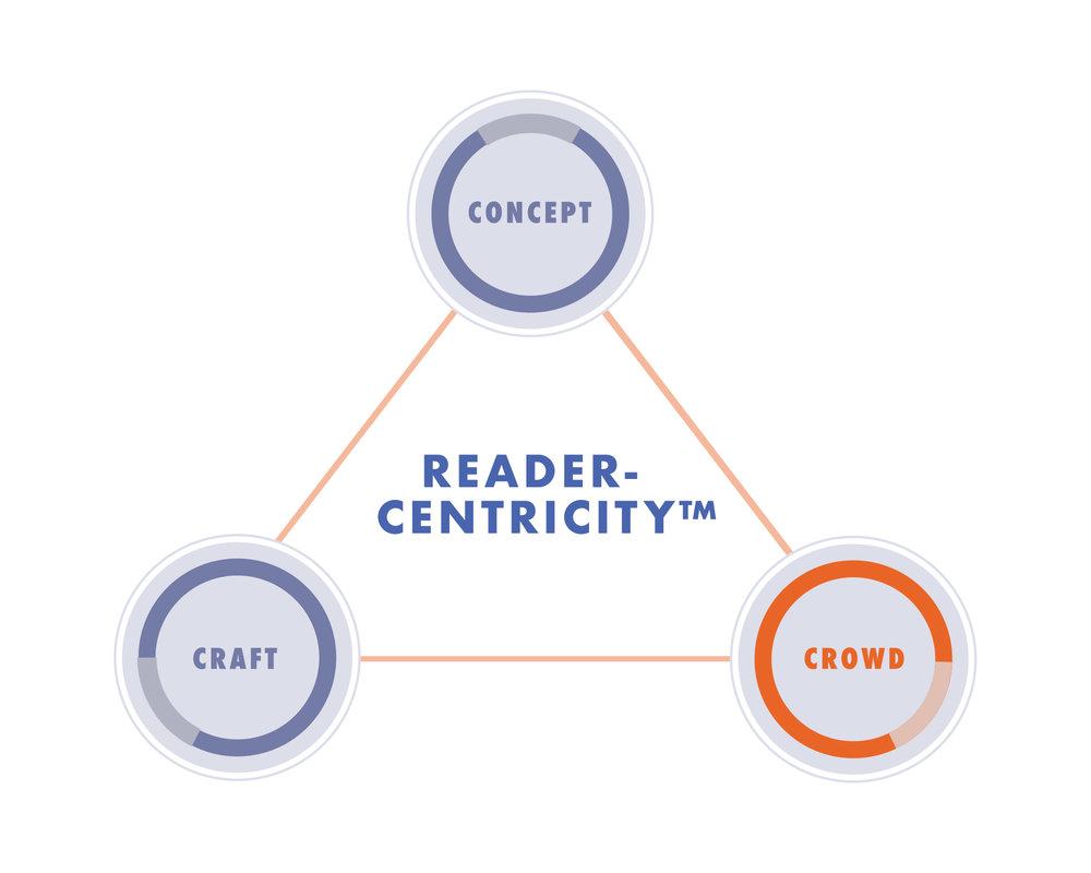 Crowd-ReaderCentricity Infographic_ReaderCentricity_Concept.jpg