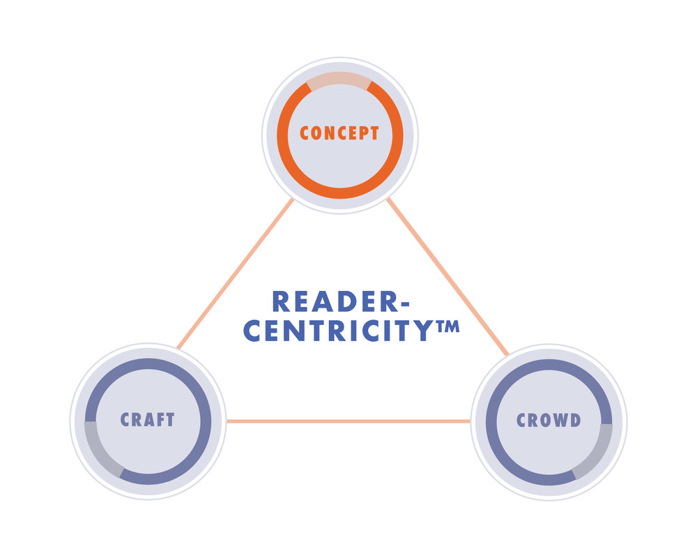 Concept ReaderCentricity Infographic_ReaderCentricity_Orange.jpg