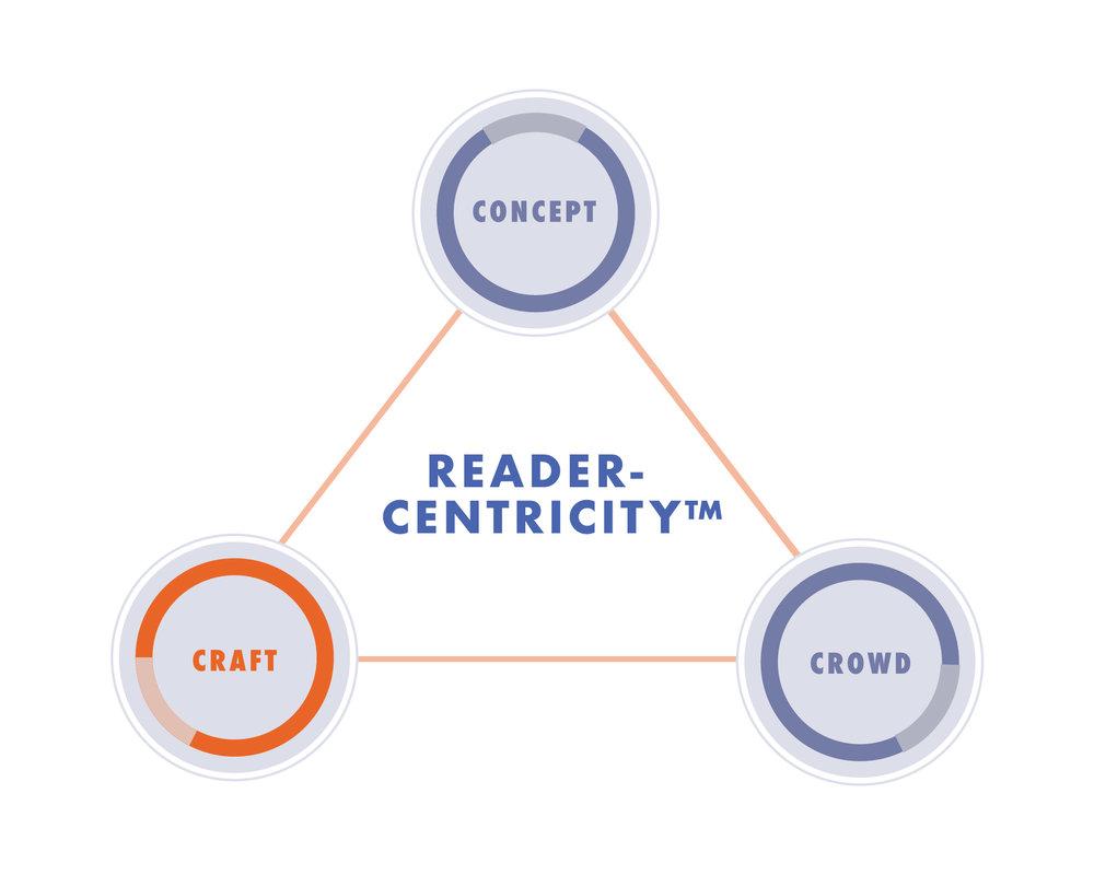 Craft ReaderCentricity Infographic_ReaderCentricity_Crowd.jpg