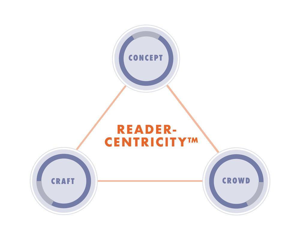 ReaderCentricity Infographic_ReaderCentricity_Craft.jpg
