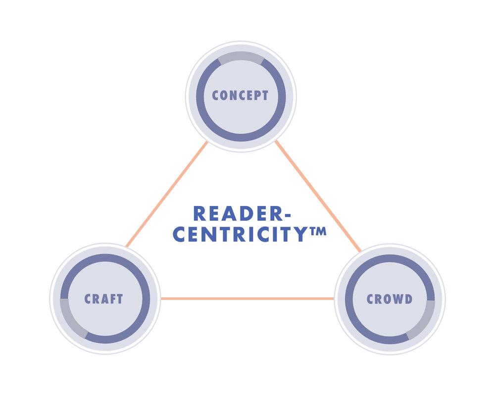 ReaderCentricity Infographic-01.jpg