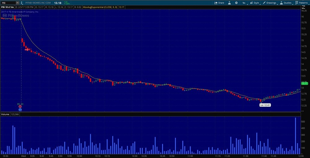 $PBI Day Trade Entry on the 1 min. chart