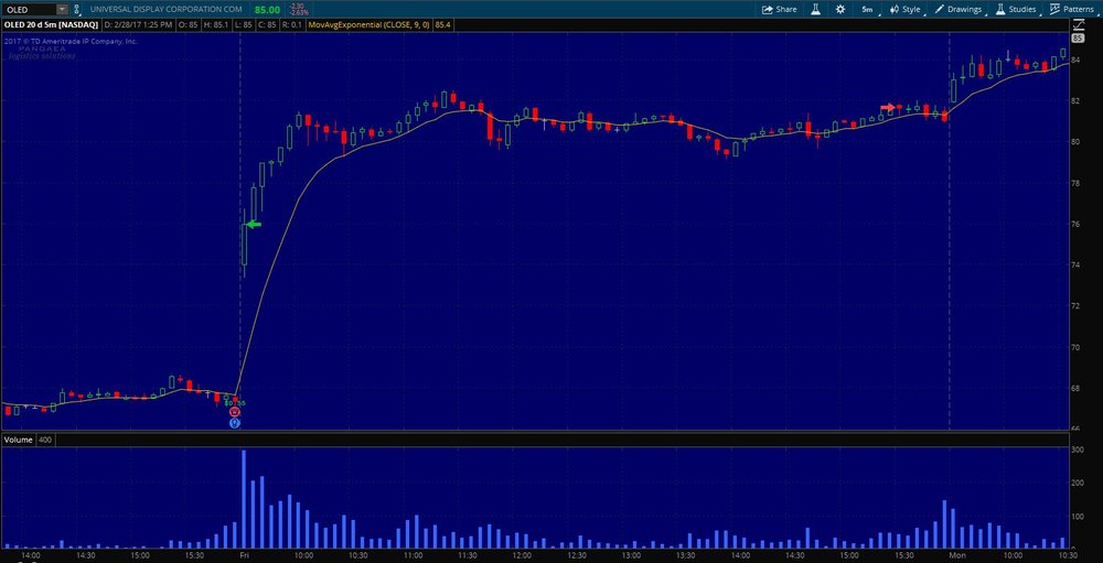 $OLED Day Trade Exit on 5 min. chart