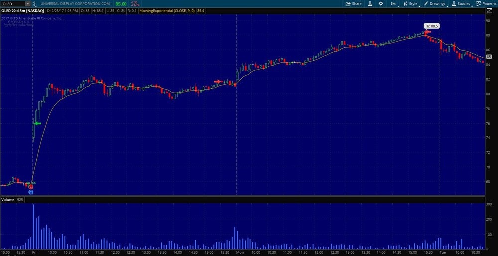 $OLED STWT Exit on 5 min. chart