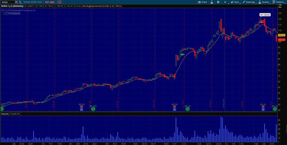 $NVDA Long Term Swing Trade Exit