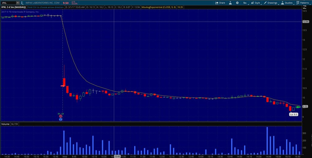 $IPXL Exit on 5 min. chart