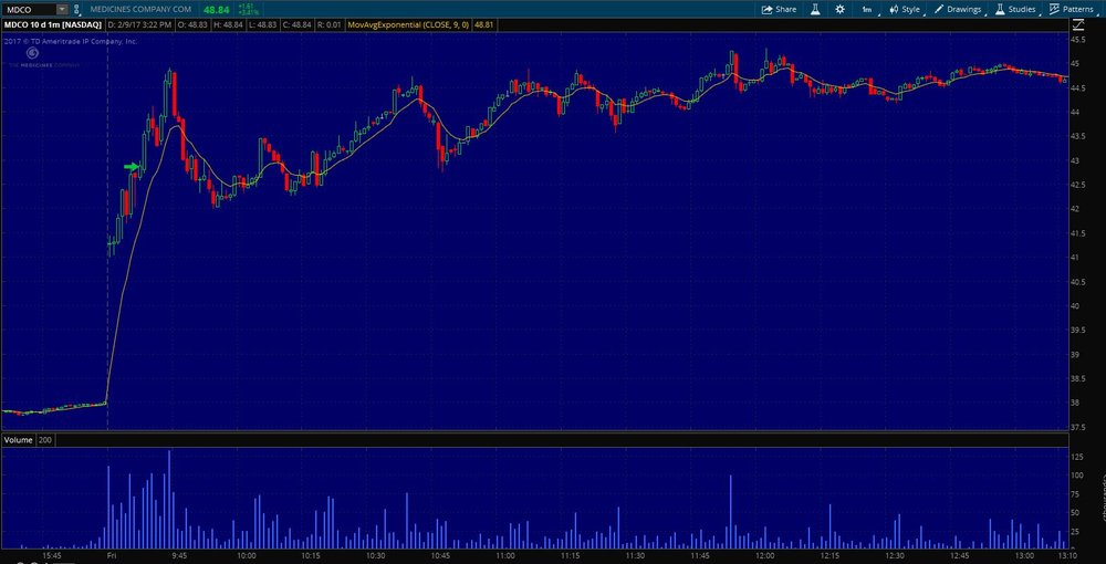 $MDCO Entry on the 1 min. chart