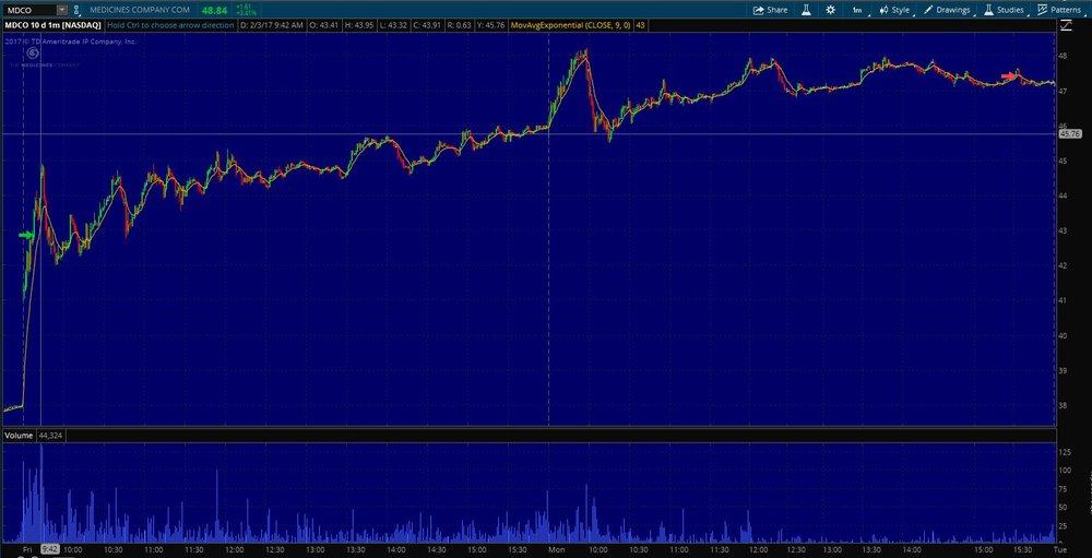 $MDCO STWT Exit on 1 min. chart