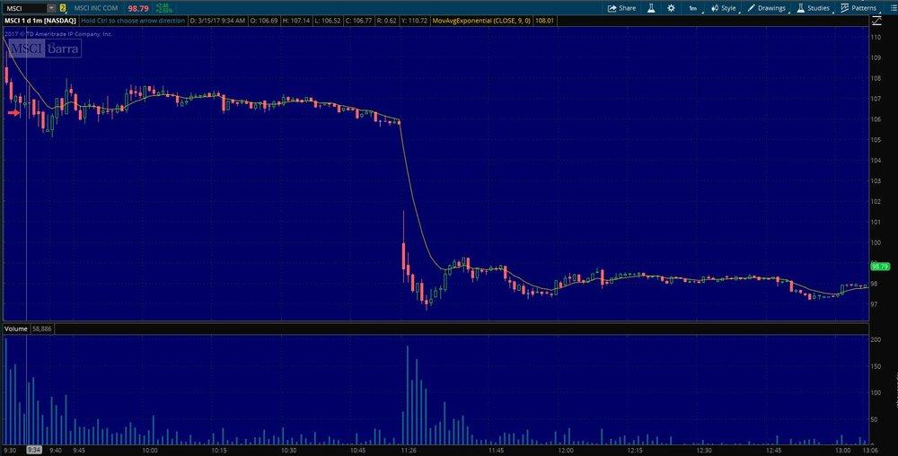 $MSCI Entry on 1 min. chart
