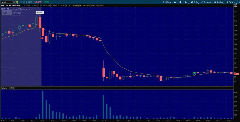 $MSCI Exit on 5 min. chart