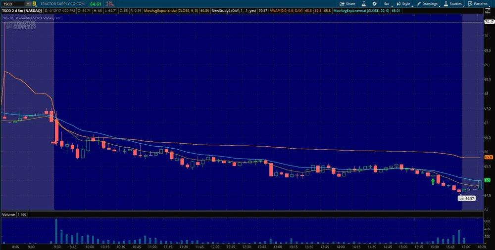 $TSCO Exit on 5 min. chart