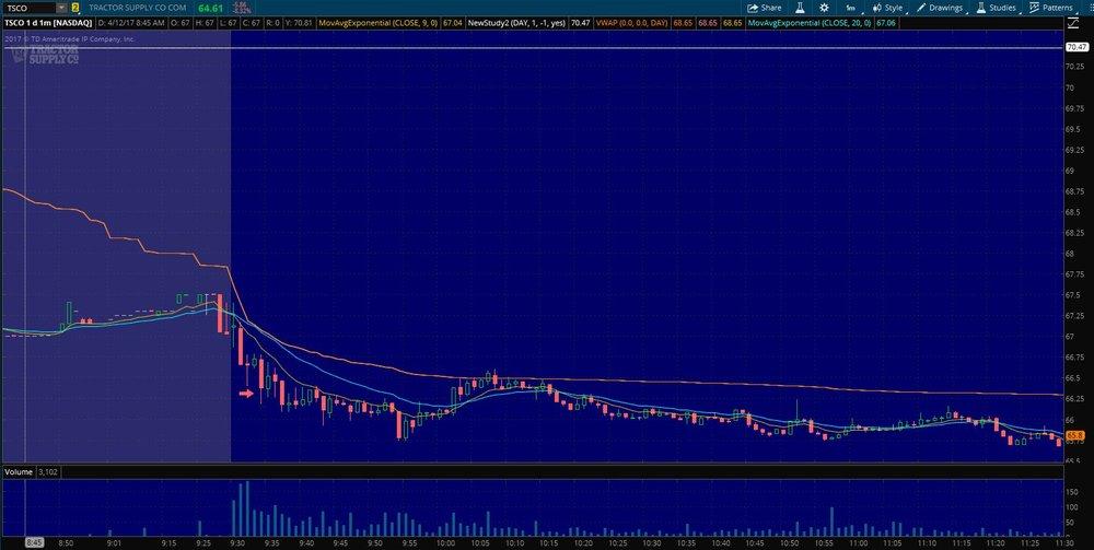 $TSCO Entry on 1 min. chart