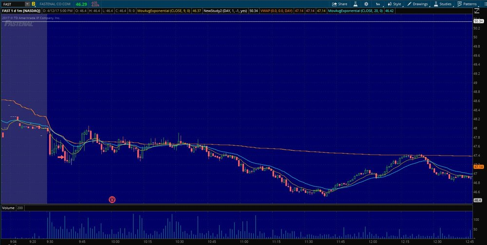 $FAST entry on 1 min. chart