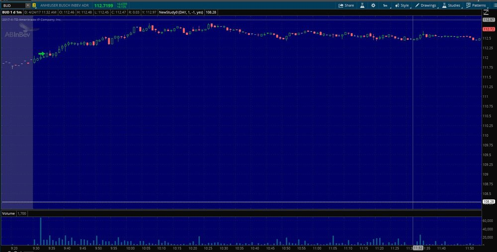 $BUD Entry on 1 min. chart