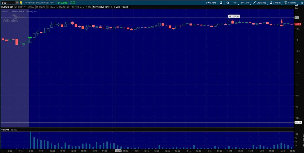 $BUD Exit on 5 min. chart