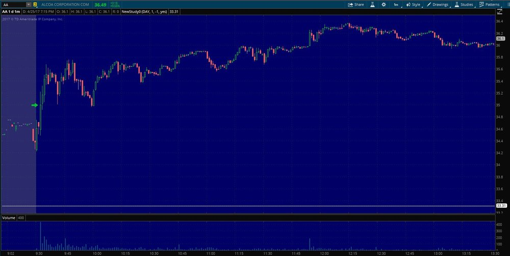 $AA Entry on 1 min. chart