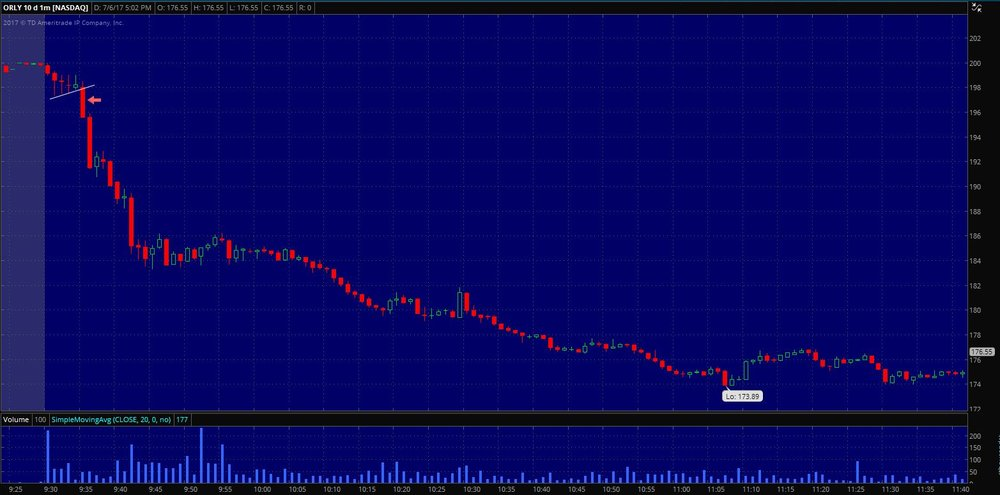 $ORLY Entry on 1 min. chart