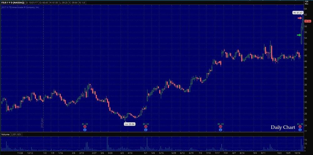 $FSLR Daily Chart