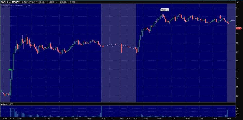 $FSLR Exit on 5 min. chart