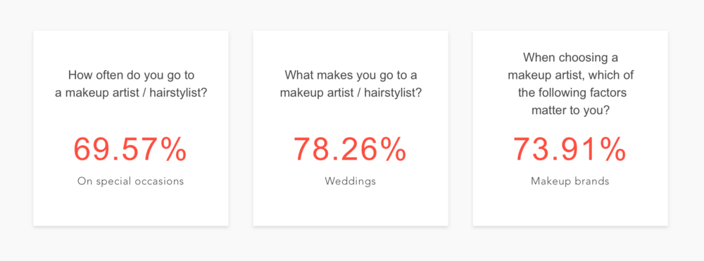 Glimpse from user/client survey, focus on the users, and their challenges in finding a makeup artist according to their needs.