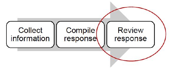 CDP response check