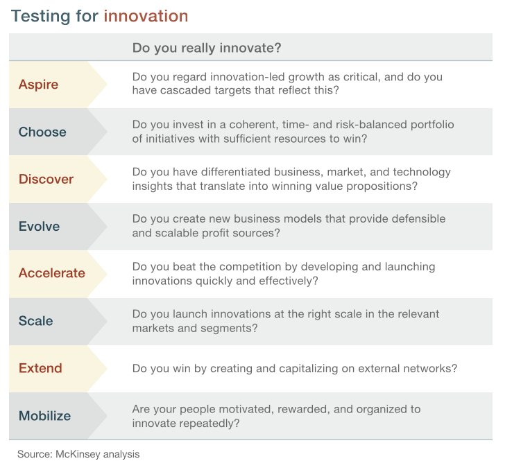 Ask yourself these questions...get an idea if you are truly and innovation organization.