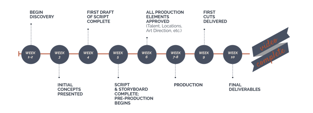Sample Production Timeline | Process Map Drive Media House Video Production