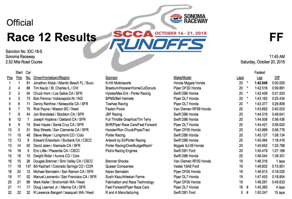 FF Runoffs race results