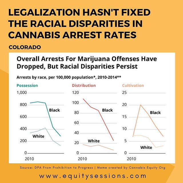 Some data to support my previous post. This is part of the curriculum I helped create for @equitysessions. Why is our oppression so hard to read? Why is it in graphs and charts in PDFs that no one ever looks at? The @drugpolicyalliance does a tremendous job in making this information more accessible, but we are tying to take that to the next level. Our oppression is not so complicated that it takes millions of dollars of research just so that someone in power can give a little bit of a shit. People of color are still being targeted, the racism needs to be addressed regardless of legalization, regardless of how many tax dollars the industry may bring. Racial and economic justice needs to be addressed period. I will be posting more of the great content in the Prohibition to Progress report by DPA. Stay tuned! #cannabisequity #massincarceration #warondrugs #calltoaction #racialjustice #economicjustice #equitysessions #equityfirst